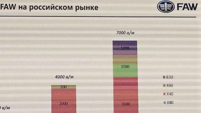 faw в россии