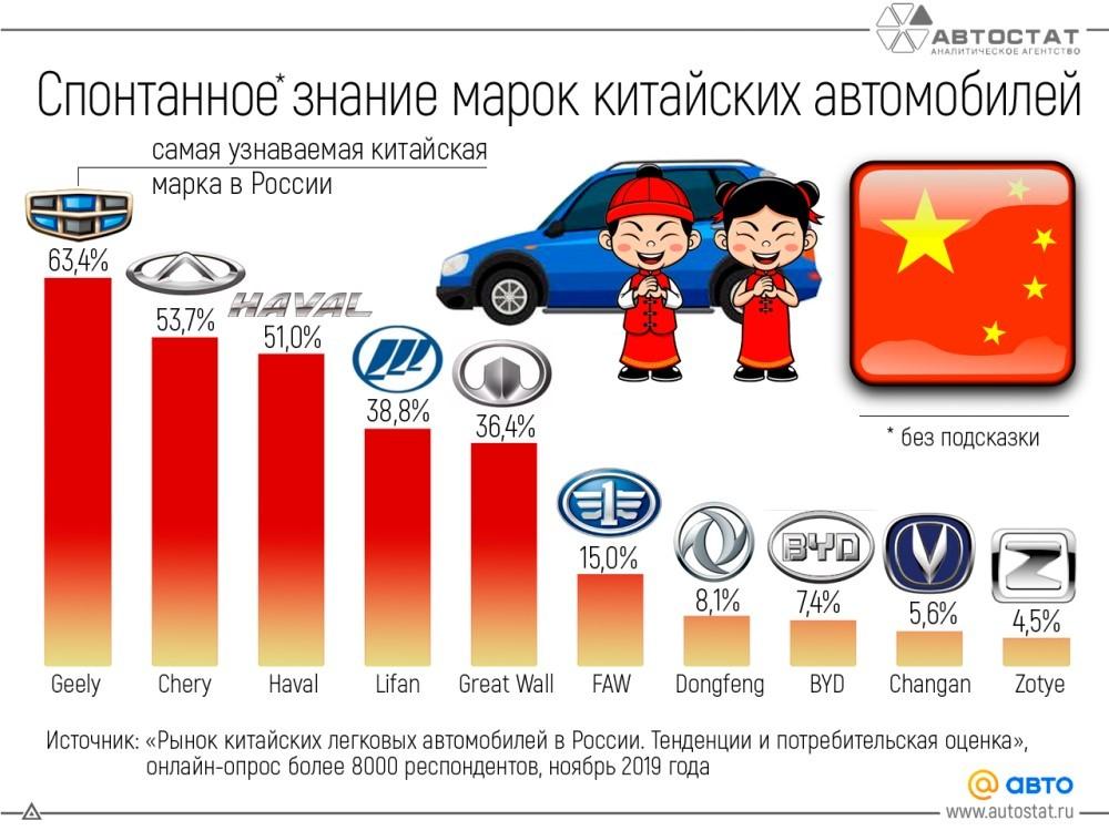 самые узнаваемые автомобили