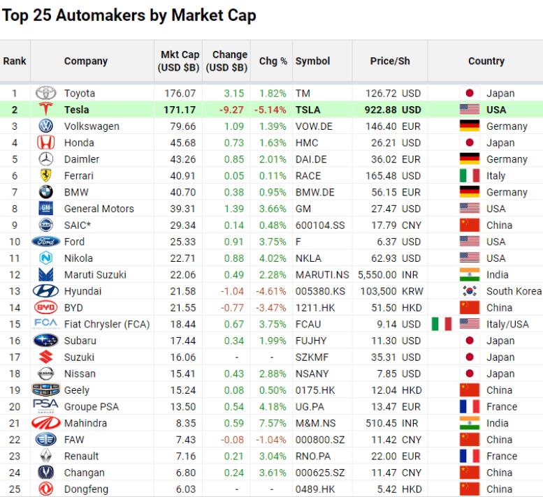 Топ-25 самых дорогих автокомпаний