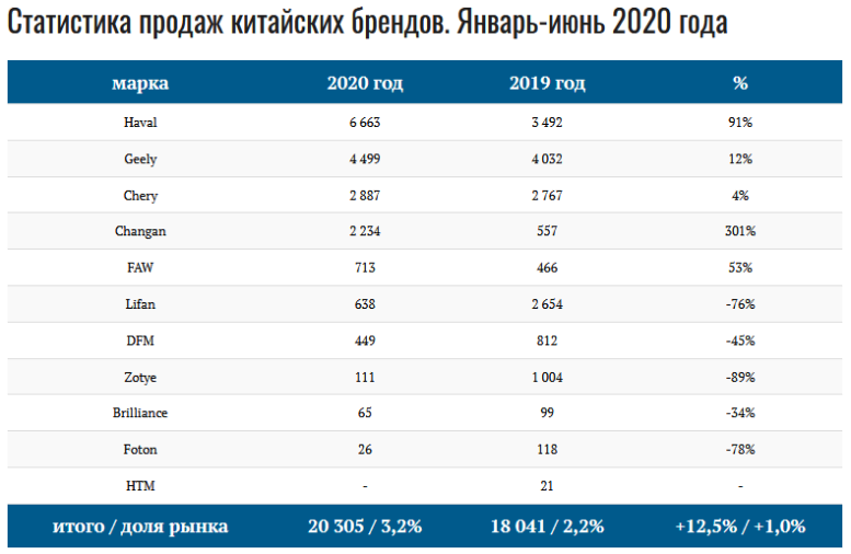 Продажи авто в России в 2020 году