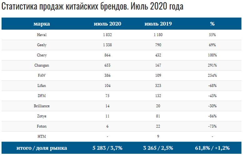 продажи китайских авто в России