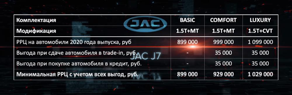 цены и комплектации JAC J7