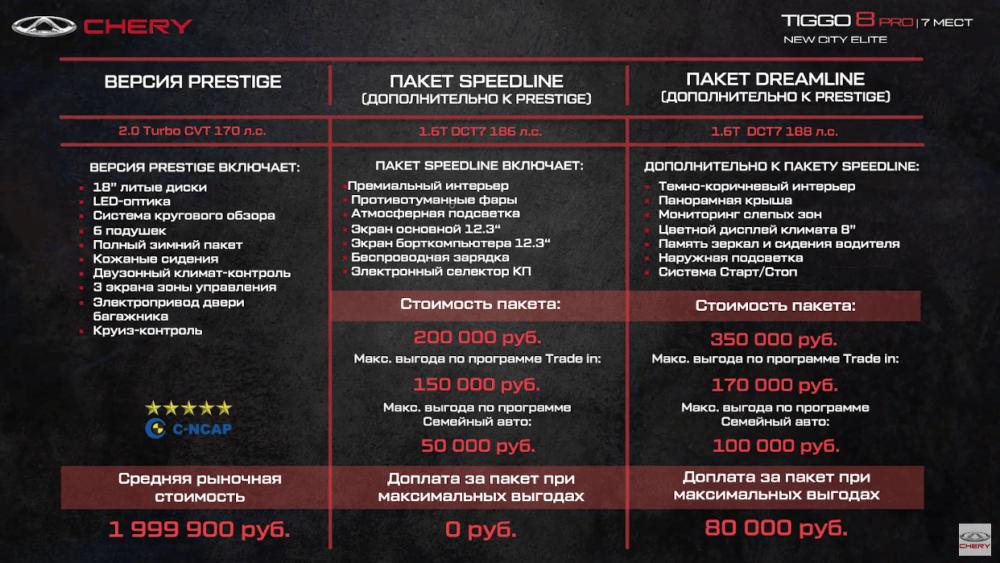 Chery Tiggo 8 Pro цены и комплектации