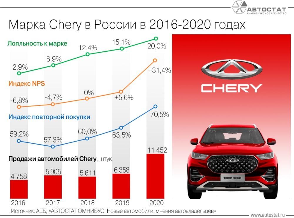 продажи Chery в России