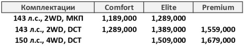 цены и комплектации haval Jolion