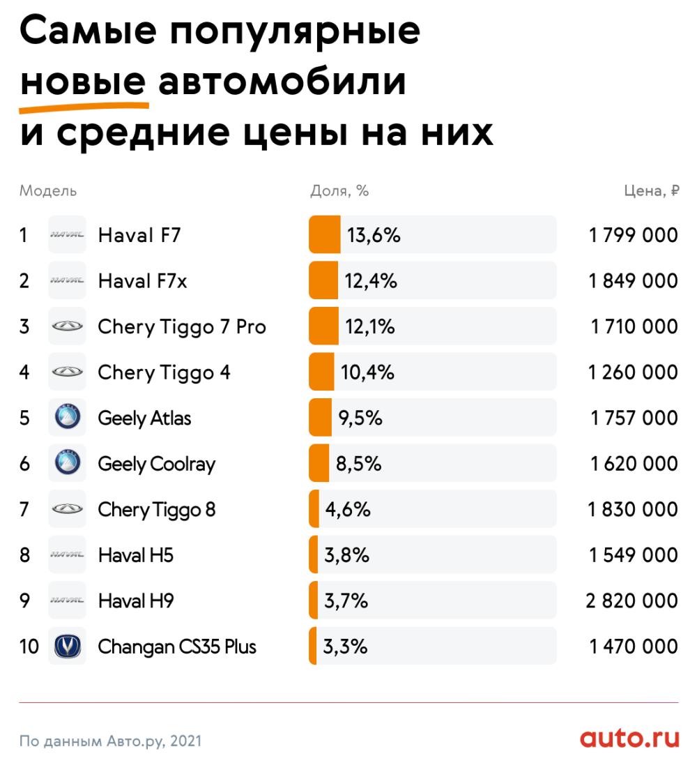 самые популярные новые китайские автомобили в 2021 году