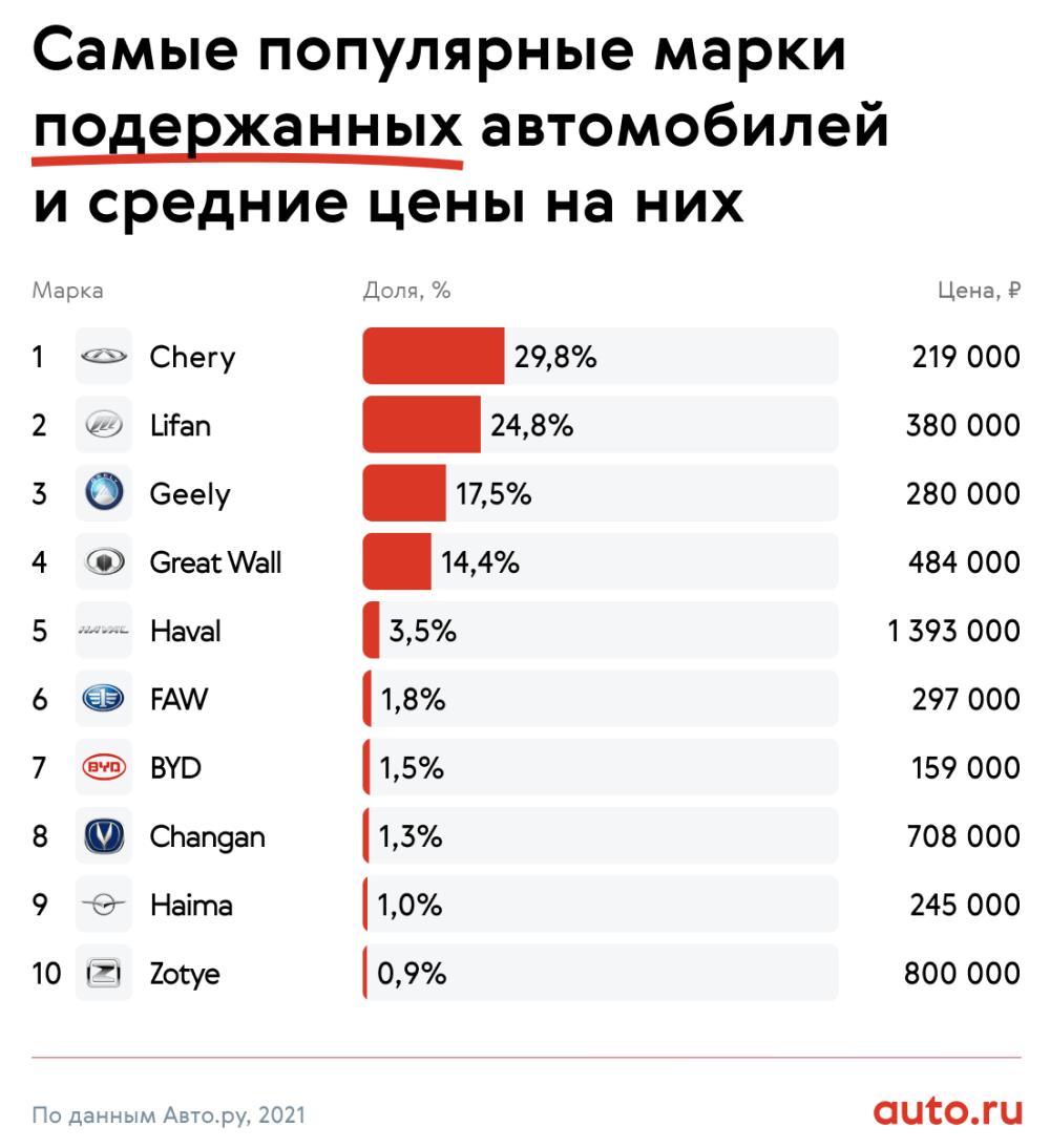 самые популярные марки подержанных китайских автомобилей