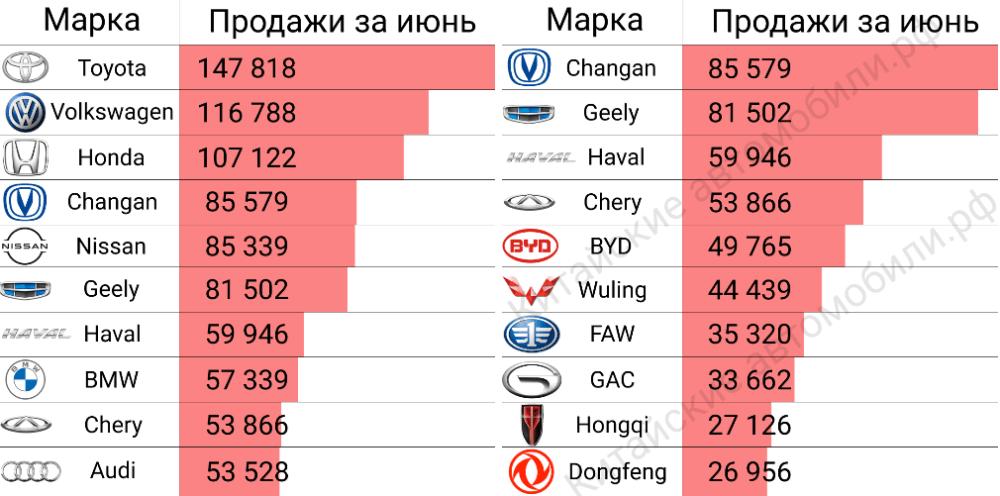 продажи автомобилей в Китае марки топ10