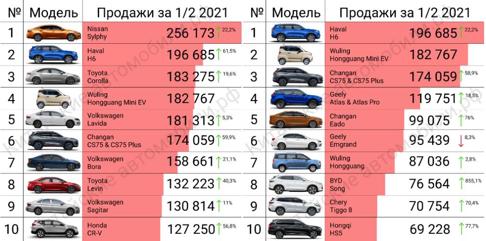 продажи автомобилей в Китае модели топ10