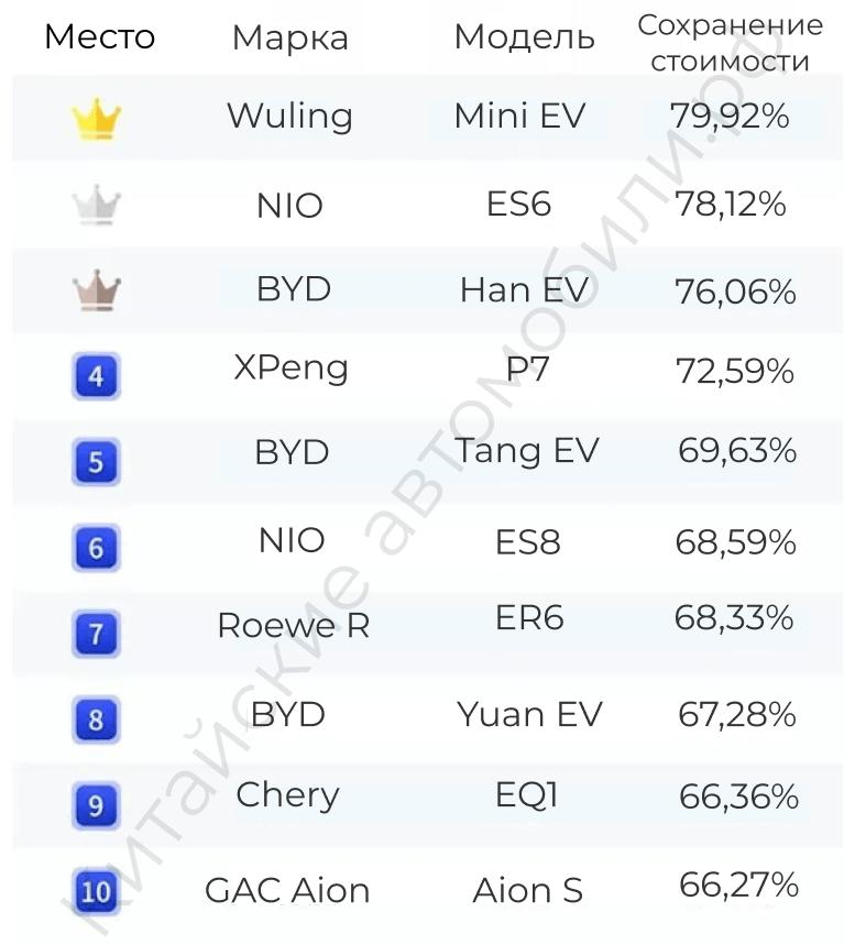 самые ликвидные электромобили Китая