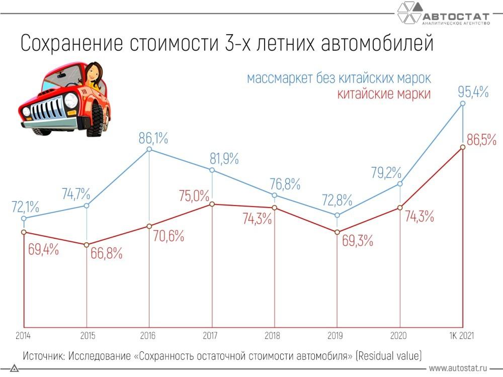 остаточная стоимость китайских автомобилей в России