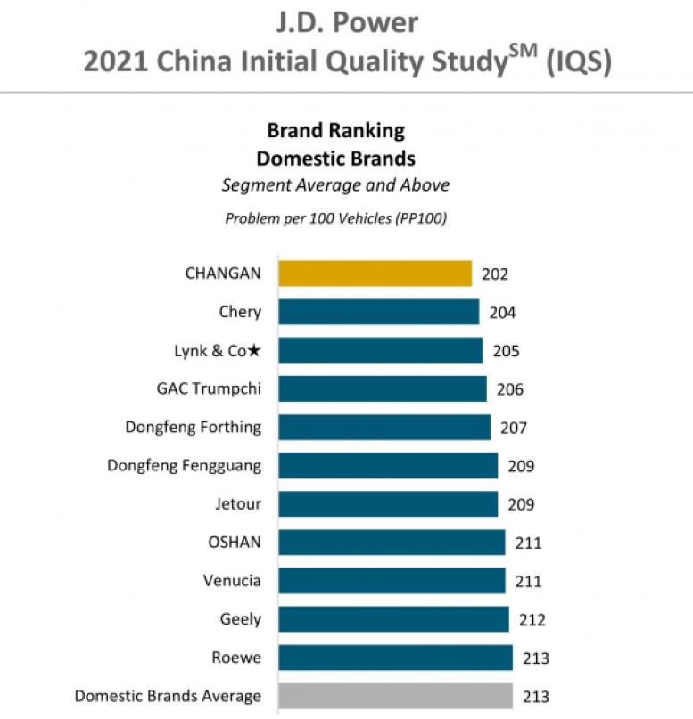 качество китайских автомобилей